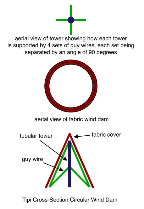 Tipi Cross-Section Circular Wind Dam