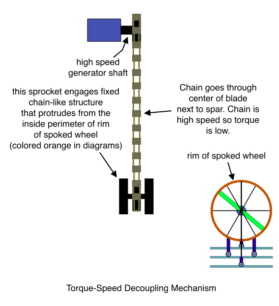 Torque-Speed Decoupling Mechanism