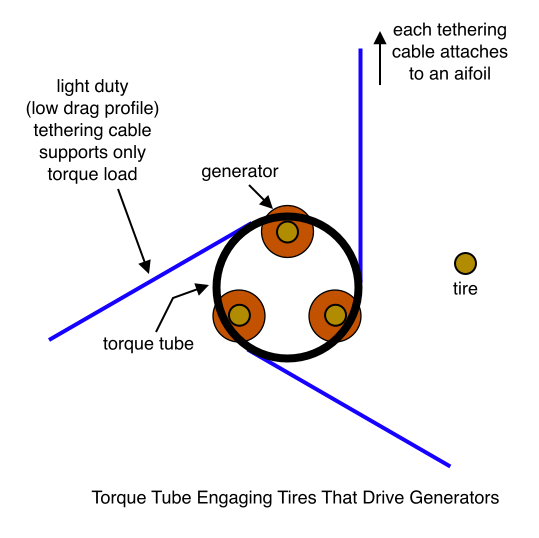 Torque Tube Engaging Tires That Drive Generators