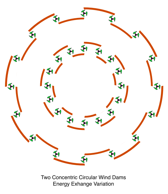 Two Concentric Circular Wind Dams, Energy Exhange Variation
