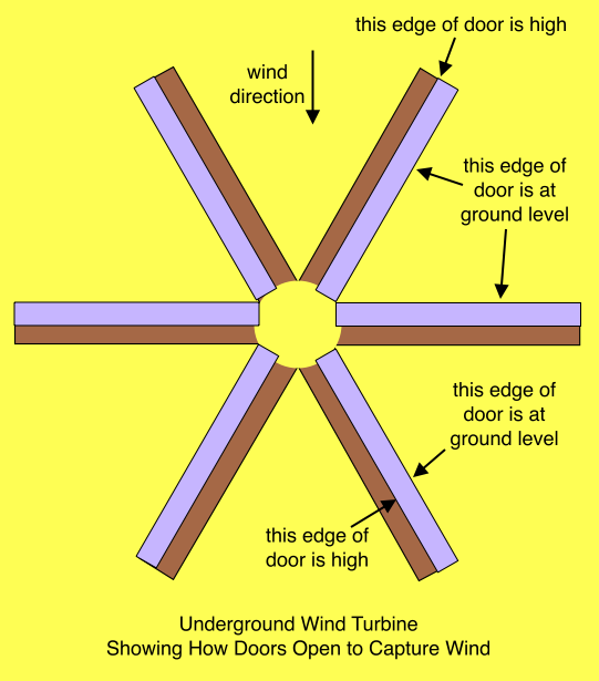 Underground Wind Turbine Showing How Doors Open to Capture Wind