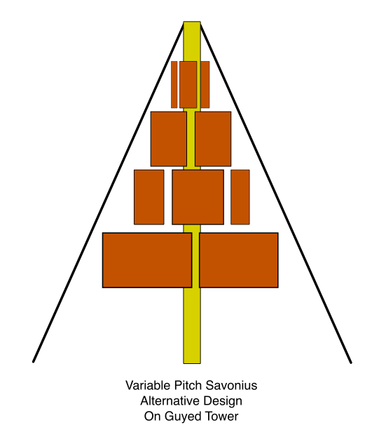 Variable Pitch Savonius, Alternative Design, On Guyed Tower