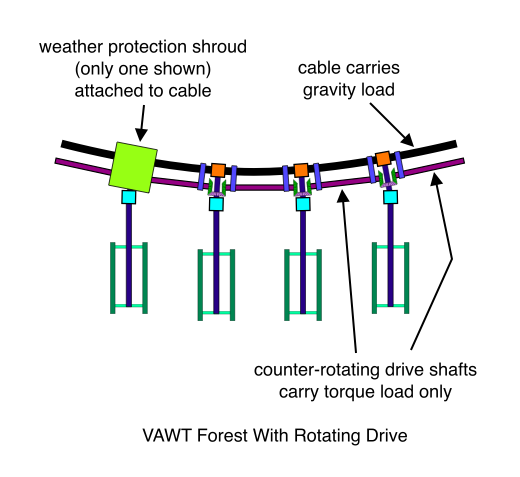 VAWT Forest With Counter-Rotating Drive