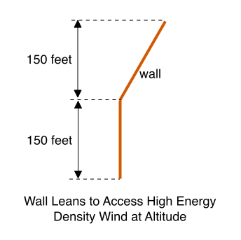 Wall Leans to Access High Energy Density Wind at Altitude