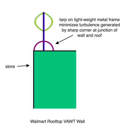 Walmart Rooftop VAWT Wall
