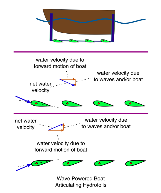 Wave Powered Boat, Articulating Hydrofoils