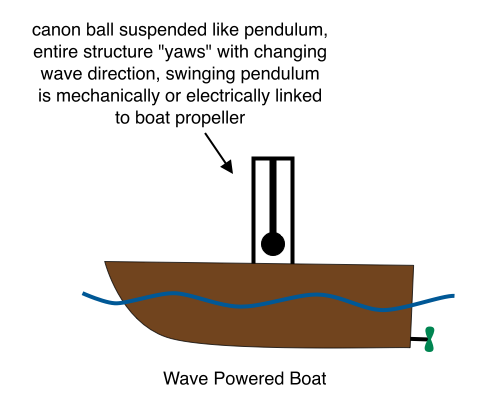 Wave Powered Boat