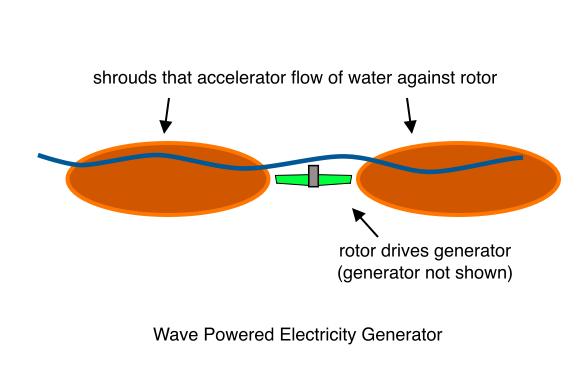 Wave Powered Electricity Generator