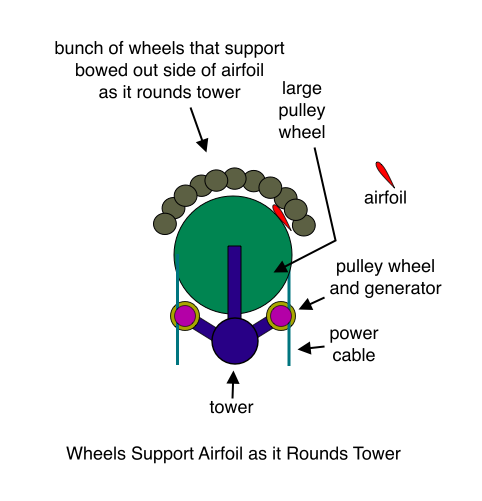 Wheels Support Airfoil as it Rounds Tower