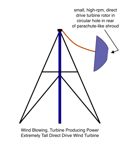 Wind Blowing, Turbine Producing Power, Extremely Tall Direct Drive Wind Turbine