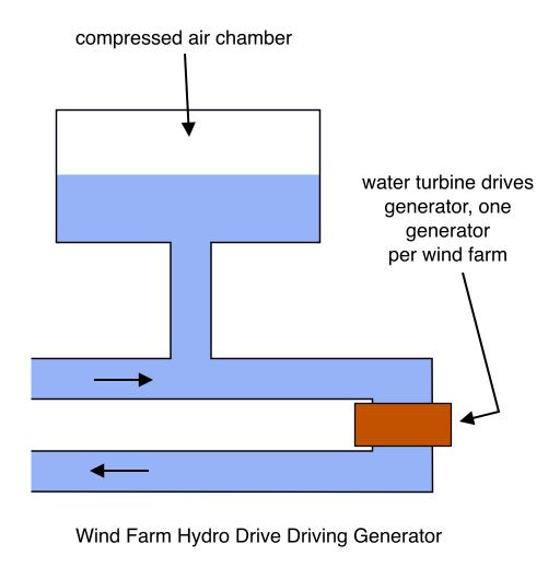 Wind Farm Hydro Drive Driving Generator