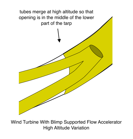 Wind Turbine With Blimp Supported Flow Accelerator, Side View, High Altitude Variation