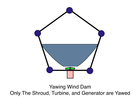 Yawing Wind Dam, Only The Shroud, Turbine, and Generator are Yawed