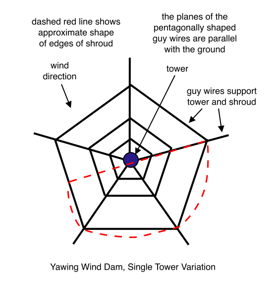Yawing Wind Dam, Single Tower Variation