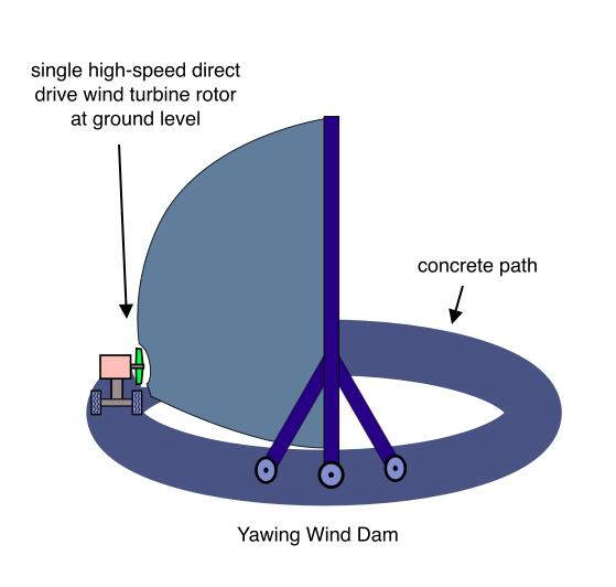 Yawing Wind Dam