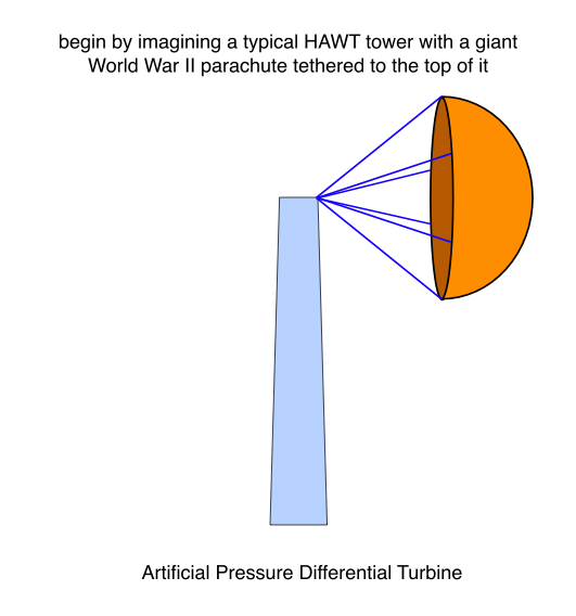 Explanation of Artificial Pressure Differential Turbine 1