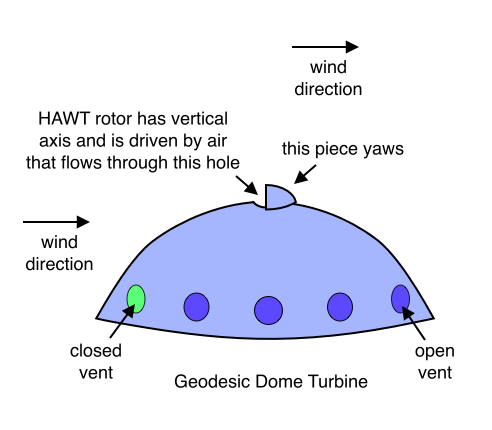 Geodesic Dome Turbine