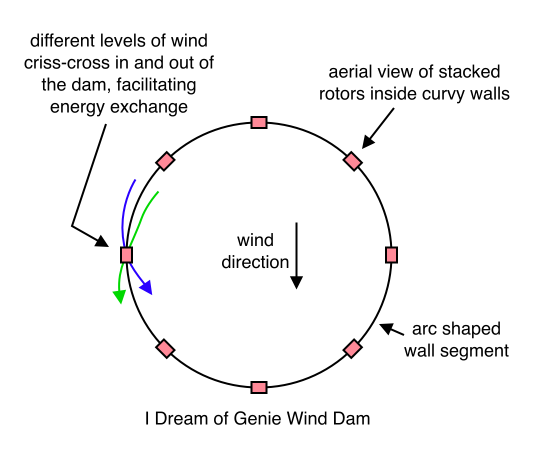 I Dream of Genie Wind Dam