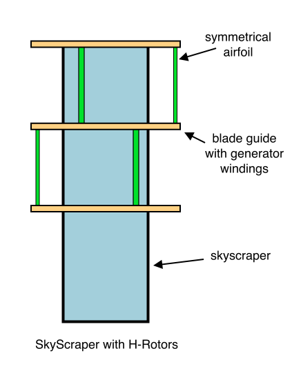 SkyScraper with H-Rotors