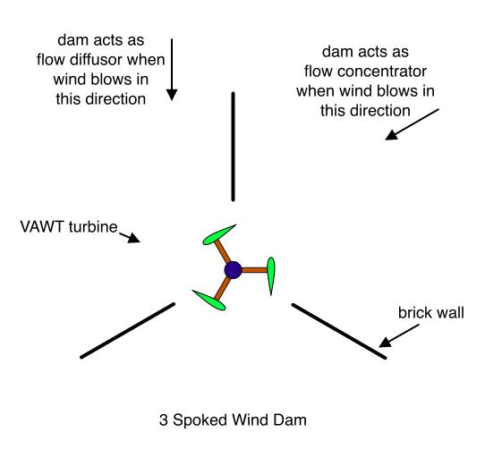 3 Spoked Wind Dam