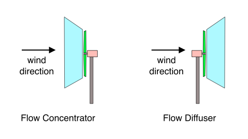 Flow Concentrator and Diffuser