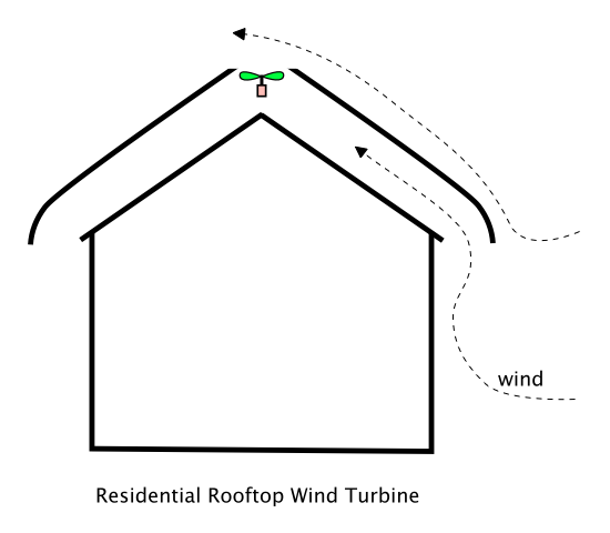 Residential Wind Turbines-Wind Power Generators