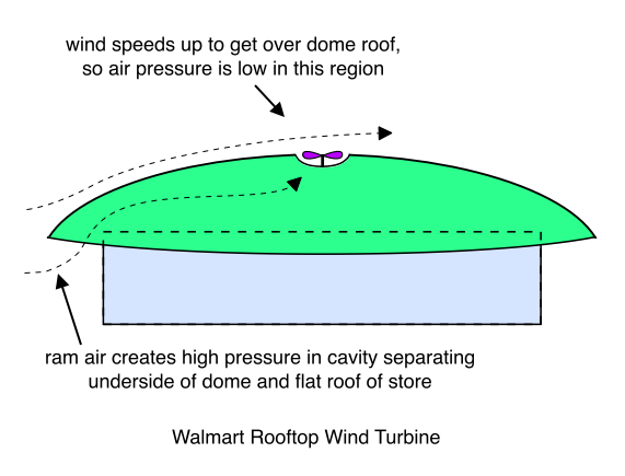wind turbines diagram. Walmart Rooftop Wind Turbine