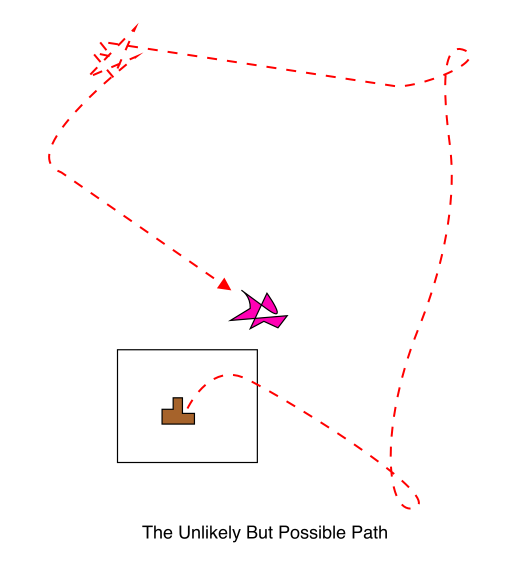 The Unlikely But Possible Path