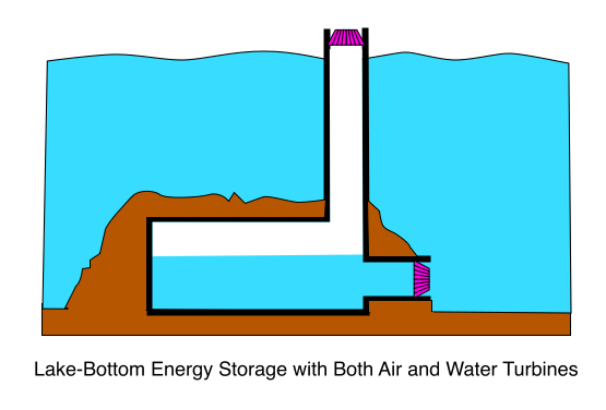 Lake-Bottom Energy Storage with Both Air and Water Turbines