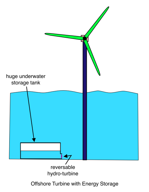 Offshore Turbine with Energy Storage