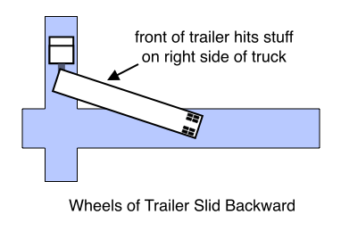 Wheels of Trailer Slid Backward