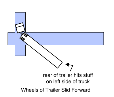Wheels of Trailer Slid Forward